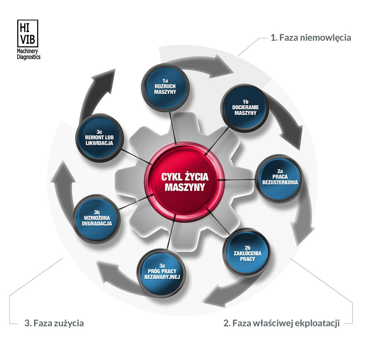 Cykla życia maszyny